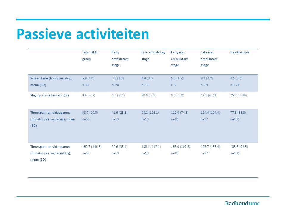 Passieve activiteiten Total DMD group Early ambulatory stage Late ambulatory stage Early non- ambulatory stage Late non- ambulatory stage Healthy boys Screen time (hours per day), mean (SD) 5.9 (4.0) n=69 3.5 (3.3) n=20 4.9 (3.5) n=11 5.3 (1.5) n=9 8.1 (4.2) n=29 4.5 (3.0) n=174 Playing an instrument (%)9.6 (n=7)4.5 (n=1)20.0 (n=2)0.0 (n=0)12.1 (n=11)25.2 (n=40) Time spent on videogames (minutes per weekday), mean (SD) 93.7 (90.0) n=66 41.6 (25.8) n=19 93.2 (106.1) n=10 110.0 (74.8) n=10 124.4 (104.4) n=27 77.3 (68.8) n=130 Time spent on videogames (minutes per weekendday), mean (SD) 152.7 (146.6) n=66 92.6 (95.1) n=19 138.4 (117.1) n=10 165.0 (102.3) n=10 195.7 (185.4) n=27 108.8 (92.6) n=130