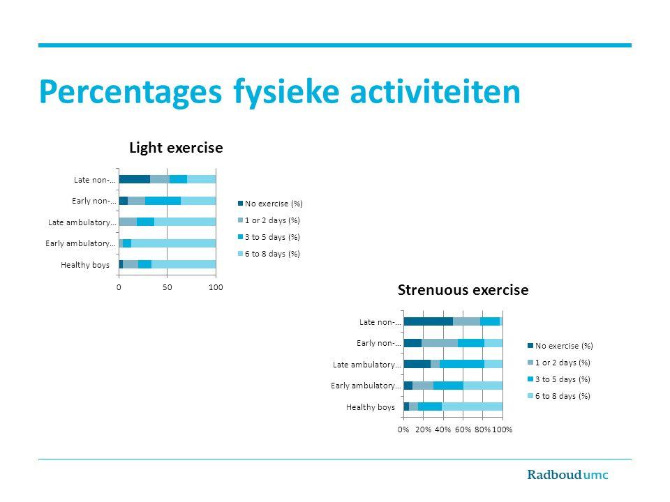 Samenvatting Er is een afname van fysieke activiteit gedurende het beloop van DMD Jongens/mannen met DMD hebben minder mogelijkheid voor inspanning in dagelijkse activiteiten (bijv.