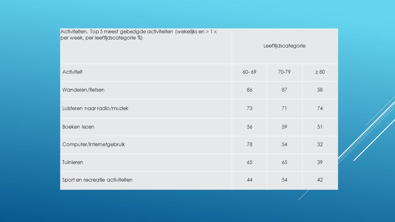 Activiteiten. Top 5 meest gebezigde activiteiten (wekelijks en > 1 x per week, per leeftijdscategorie %) Leeftijdscategorie Activiteit60- 6970-79≥ 80