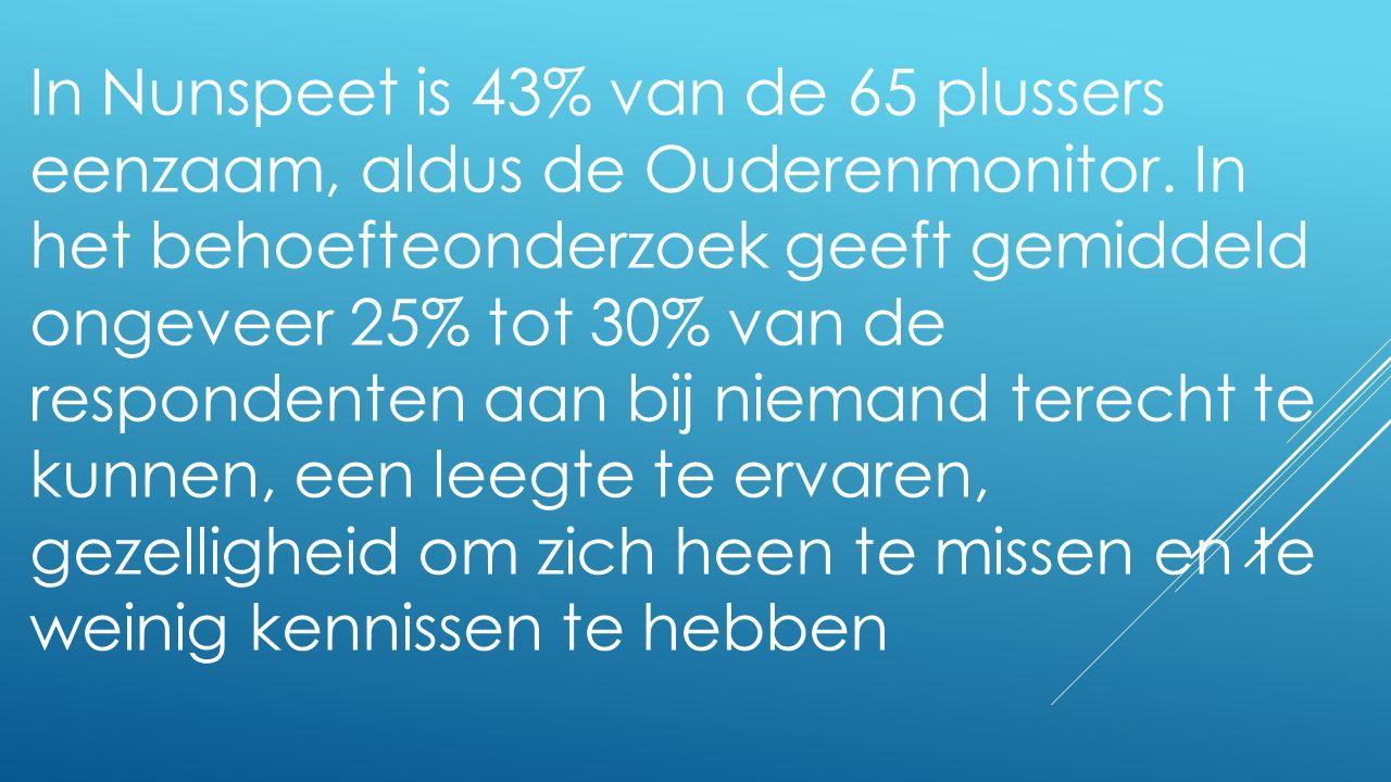In Nunspeet is 43% van de 65 plussers eenzaam, aldus de Ouderenmonitor. In het behoefteonderzoek geeft gemiddeld ongeveer 25% tot 30% van de responden