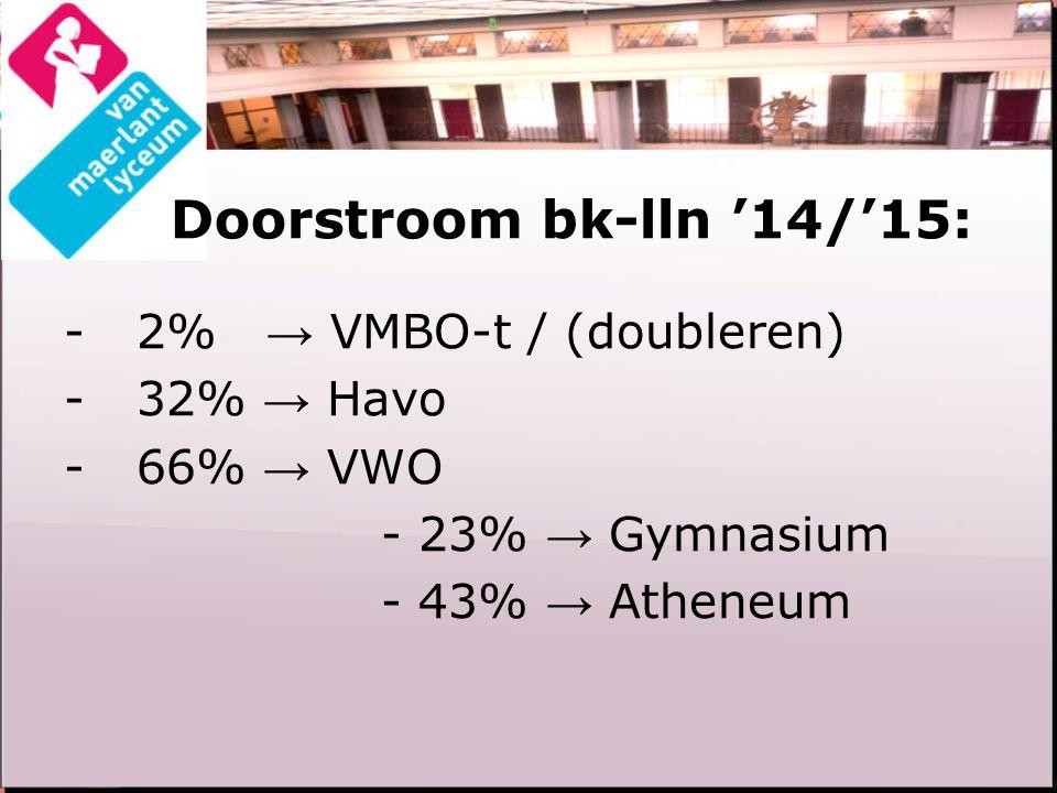 Doorstroom bk-lln '14/'15: - 2% → VMBO-t / (doubleren) - 32% → Havo - 66% → VWO - 23% → Gymnasium - 43% → Atheneum
