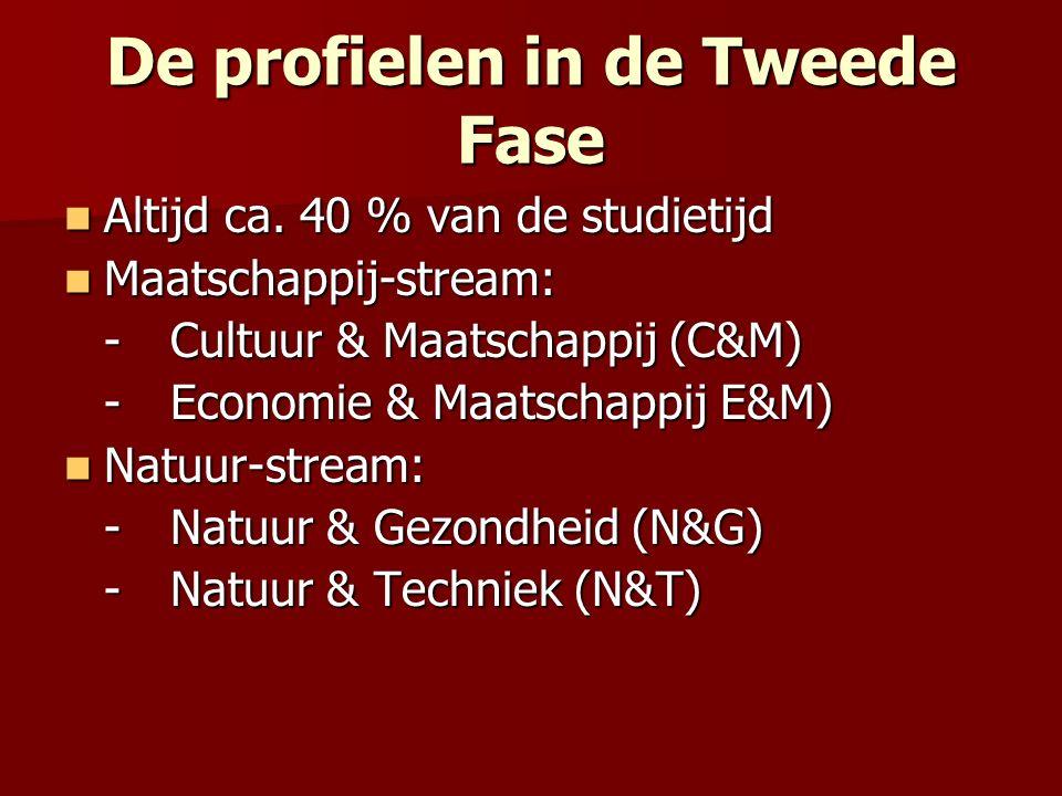 De profielen in de Tweede Fase Altijd ca. 40 % van de studietijd Altijd ca. 40 % van de studietijd Maatschappij-stream: Maatschappij-stream: -Cultuur