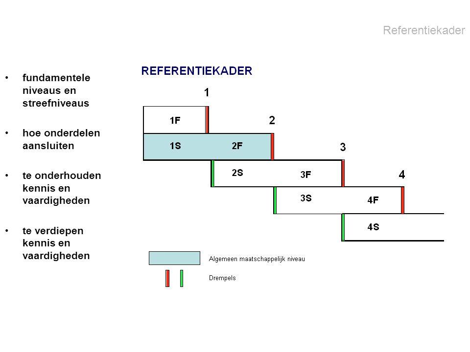 Vertaling naar onderwijstypen Referentieniveaus