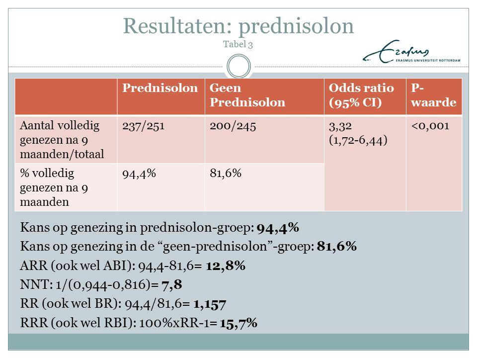 Resultaten: prednisolon Tabel 3 PrednisolonGeen Prednisolon Odds ratio (95% CI) P- waarde Aantal volledig genezen na 9 maanden/totaal 237/251200/2453,