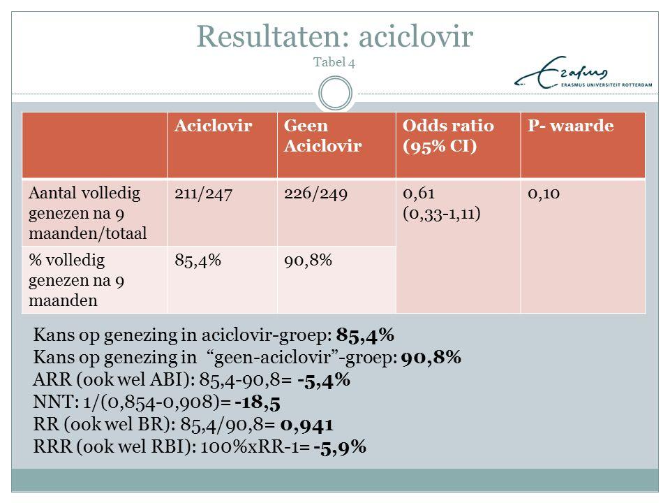 Resultaten: aciclovir Tabel 4 AciclovirGeen Aciclovir Odds ratio (95% CI) P- waarde Aantal volledig genezen na 9 maanden/totaal 211/247226/2490,61 (0,
