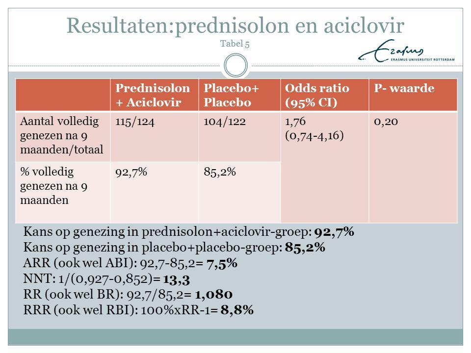 Resultaten:prednisolon en aciclovir Tabel 5 Prednisolon + Aciclovir Placebo+ Placebo Odds ratio (95% CI) P- waarde Aantal volledig genezen na 9 maande