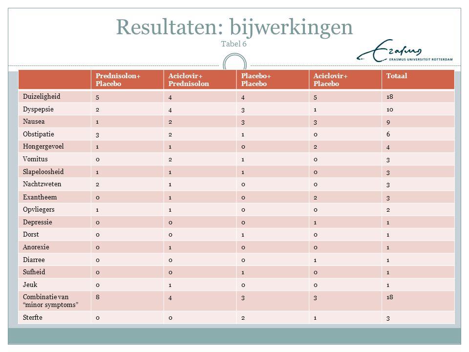 Resultaten: bijwerkingen Tabel 6 Prednisolon+ Placebo Aciclovir+ Prednisolon Placebo+ Placebo Aciclovir+ Placebo Totaal Duizeligheid544518 Dyspepsie24