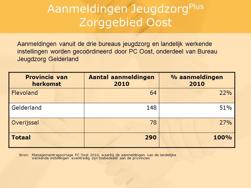 Aanmeldingen Jeugdzorg Plus Zorggebied Oost Bron: Managementrapportage PC Oost 2010, waarbij de aanmeldingen van de landelijke werkende instellingen eventredig zijn toebedeeld aan de provincies Provincie van herkomst Aantal aanmeldingen 2010 % aanmeldingen 2010 Flevoland6422% Gelderland14851% Overijssel7827% Totaal290100% Aanmeldingen vanuit de drie bureaus jeugdzorg en landelijk werkende instellingen worden gecoördineerd door PC Oost, onderdeel van Bureau Jeugdzorg Gelderland