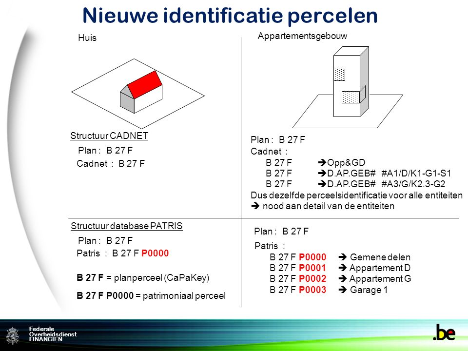 Federame Overheidsdienst FINANCIEN Federale Overheidsdienst FINANCIEN Structuur CADNET Nieuwe identificatie percelen Plan : B 27 F Cadnet : B 27 F Plan : B 27 F Cadnet : B 27 F  Opp&GD B 27 F  D.AP.GEB# #A1/D/K1-G1-S1 B 27 F  D.AP.GEB# #A3/G/K2.3-G2 Dus dezelfde perceelsidentificatie voor alle entiteiten  nood aan detail van de entiteiten Huis Appartementsgebouw Structuur database PATRIS Plan : B 27 F Patris : B 27 F P0000 Plan : B 27 F Patris : B 27 F P0000  Gemene delen B 27 F P0001  Appartement D B 27 F P0002  Appartement G B 27 F P0003  Garage 1 B 27 F = planperceel (CaPaKey) B 27 F P0000 = patrimoniaal perceel