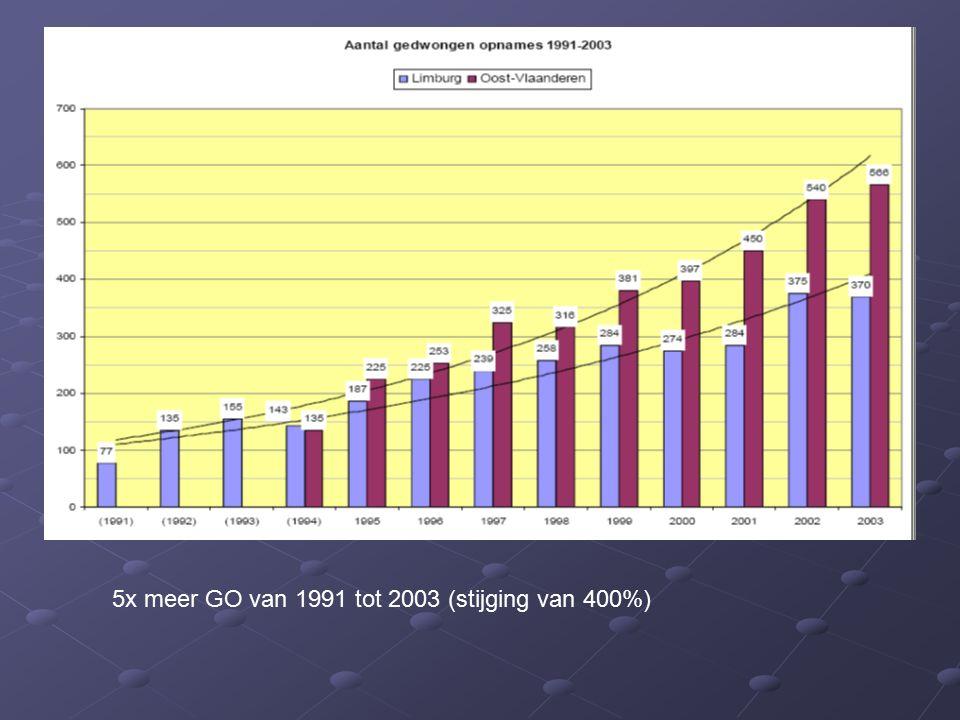 5x meer GO van 1991 tot 2003 (stijging van 400%)