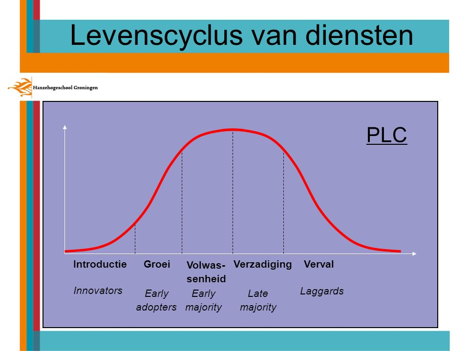 IntroductieGroei Volwas- senheid VerzadigingVerval Innovators Early majority Laggards Early adopters Late majority PLC Levenscyclus van diensten