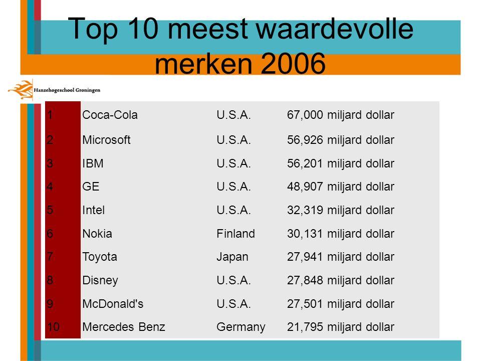 Top 10 meest waardevolle merken 2006 1Coca-ColaU.S.A.67,000 miljard dollar 2MicrosoftU.S.A.56,926 miljard dollar 3IBMU.S.A.56,201 miljard dollar 4GEU.