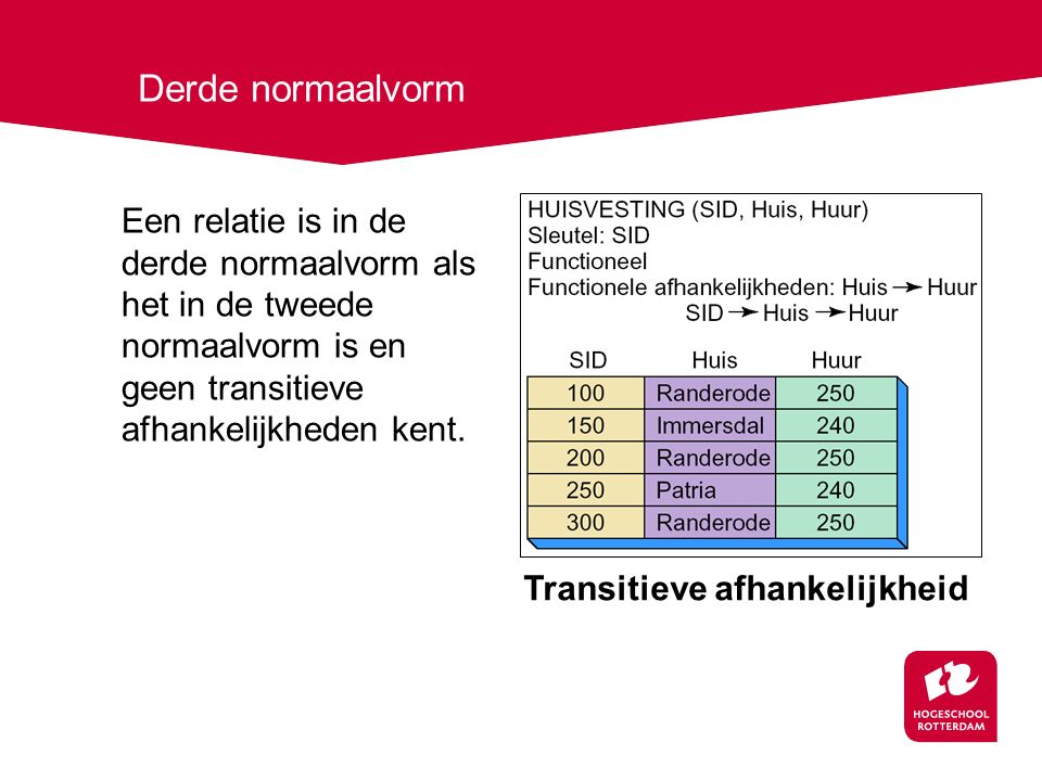 Derde normaalvorm Een relatie is in de derde normaalvorm als het in de tweede normaalvorm is en geen transitieve afhankelijkheden kent. Transitieve af