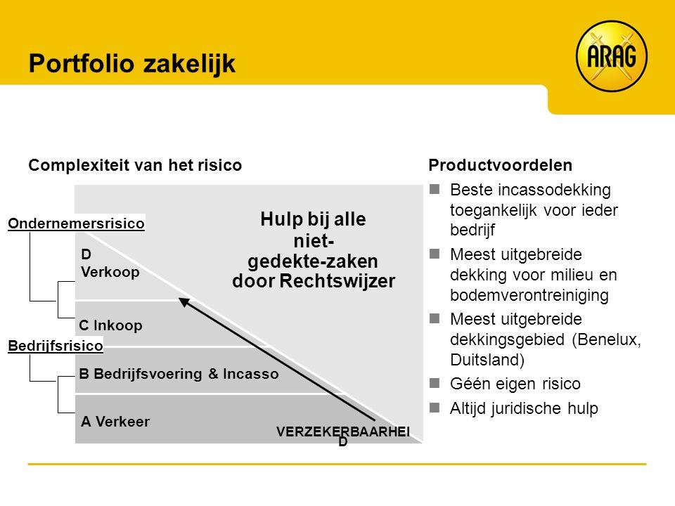 Portfolio zakelijk Complexiteit van het risico A Verkeer D Verkoop C Inkoop B Bedrijfsvoering & Incasso Hulp bij alle niet- gedekte-zaken door Rechtsw