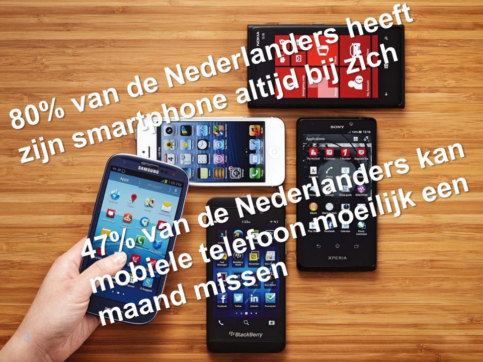 3 80% van de Nederlanders heeft zijn smartphone altijd bij zich 47% van de Nederlanders kan mobiele telefoon moeilijk een maand missen