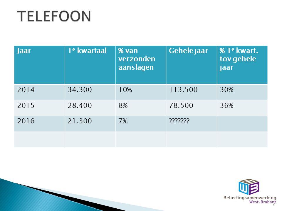  Doel: door kanaalsturing een toename van het gebruik van de website onder gelijktijdige afname van contact met de belastingmede- werker(s).