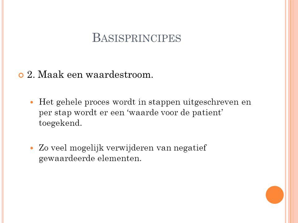 B ASISPRINCIPES 2. Maak een waardestroom.