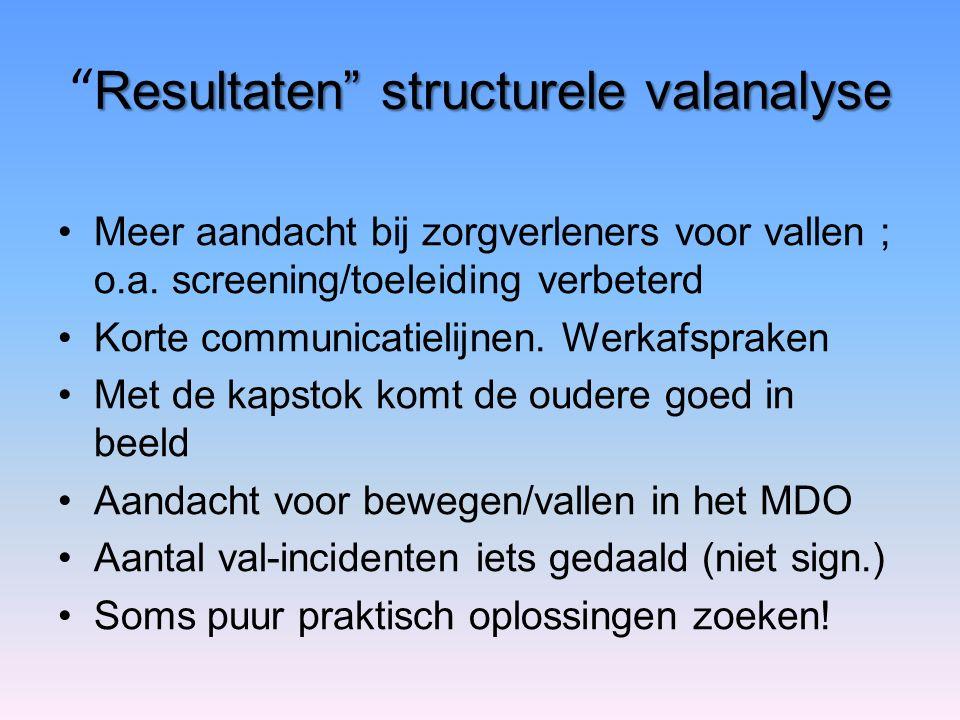 "Resultaten"" structurele valanalyse "" Resultaten"" structurele valanalyse Meer aandacht bij zorgverleners voor vallen ; o.a. screening/toeleiding verbet"