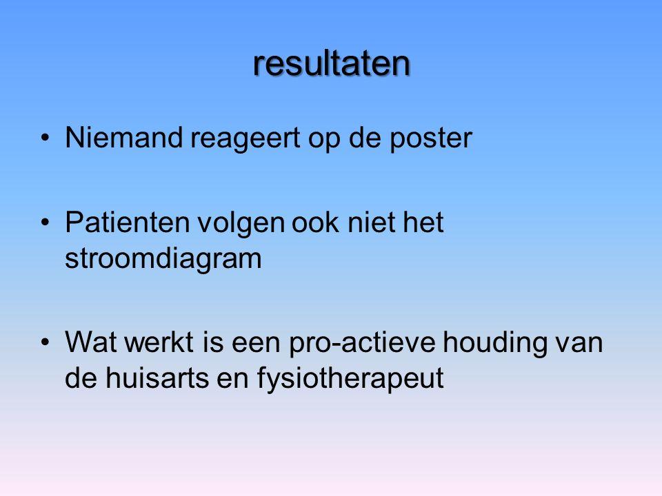 resultaten Niemand reageert op de poster Patienten volgen ook niet het stroomdiagram Wat werkt is een pro-actieve houding van de huisarts en fysiotherapeut