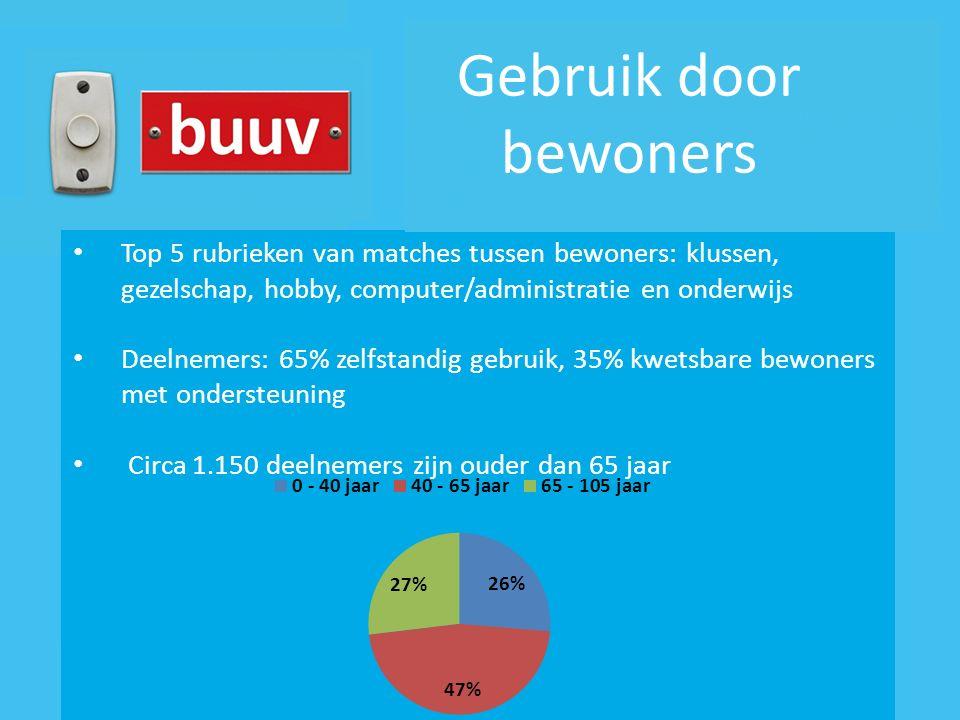 Top 5 rubrieken van matches tussen bewoners: klussen, gezelschap, hobby, computer/administratie en onderwijs Deelnemers: 65% zelfstandig gebruik, 35%