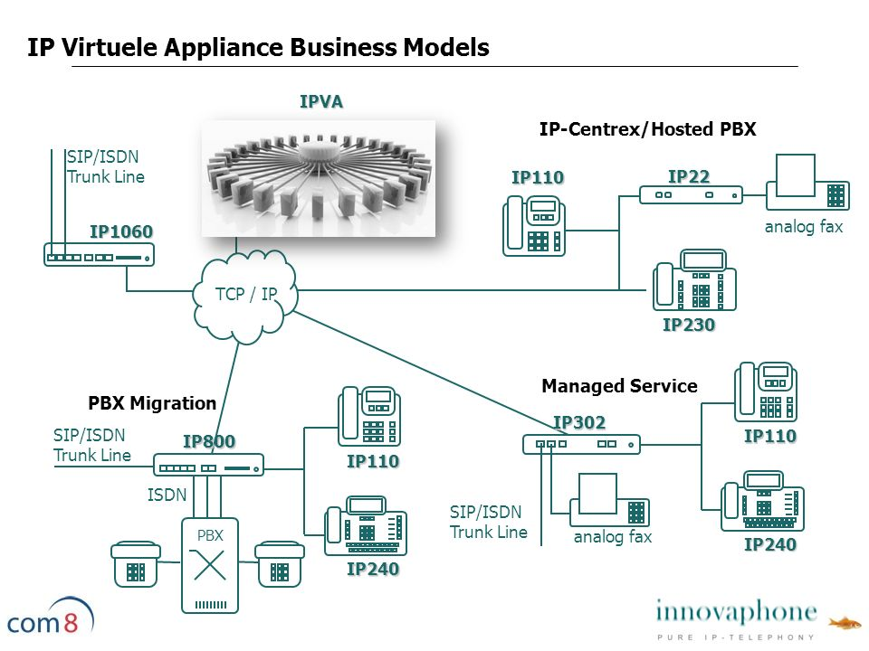 PBX ISDN SIP/ISDN Trunk Line IP Virtuele Appliance Business Models IP1060 IP302 analog fax IP110 IP240 Managed Service IP800 PBX Migration IP230 IP110 IP-Centrex/Hosted PBXIP22 analog fax TCP / IP IP110 IP240 IPVA SIP/ISDN Trunk Line SIP/ISDN Trunk Line