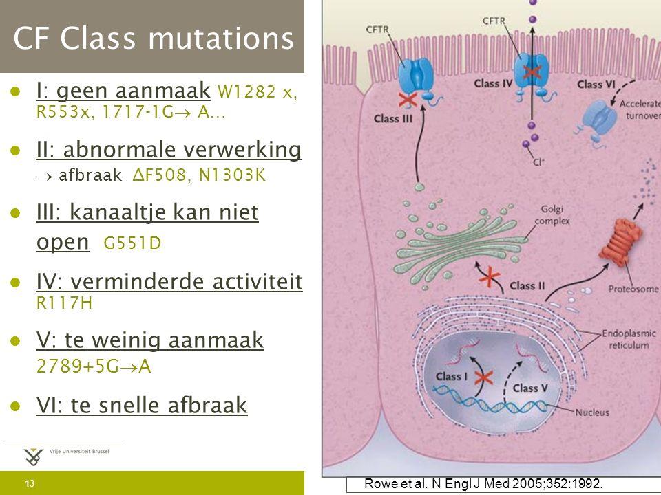 13 May 30, 2016 CF Class mutations I: geen aanmaak W1282 x, R553x, 1717-1G  A… II: abnormale verwerking  afbraak ∆F508, N1303K III: kanaaltje kan niet open G551D IV: verminderde activiteit R117H V: te weinig aanmaak 2789+5G  A VI: te snelle afbraak Rowe et al.