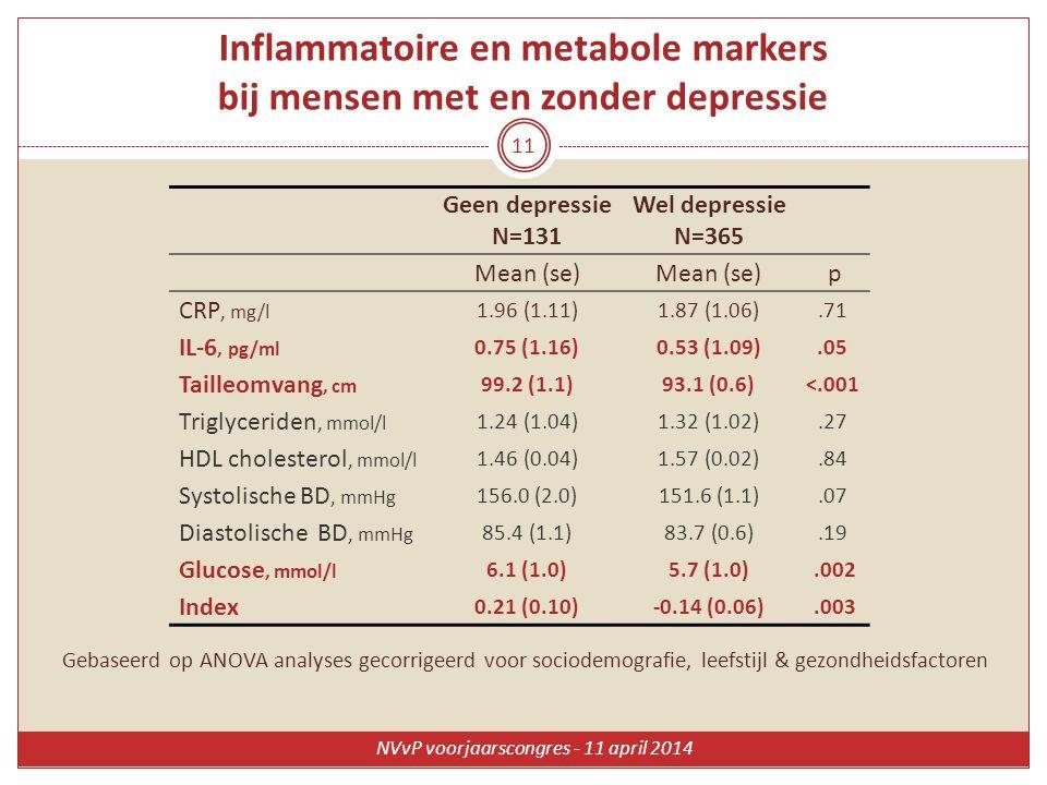 Inflammatoire en metabole markers bij mensen met en zonder depressie Geen depressie N=131 Wel depressie N=365 Mean (se) p CRP, mg/l 1.96 (1.11)1.87 (1