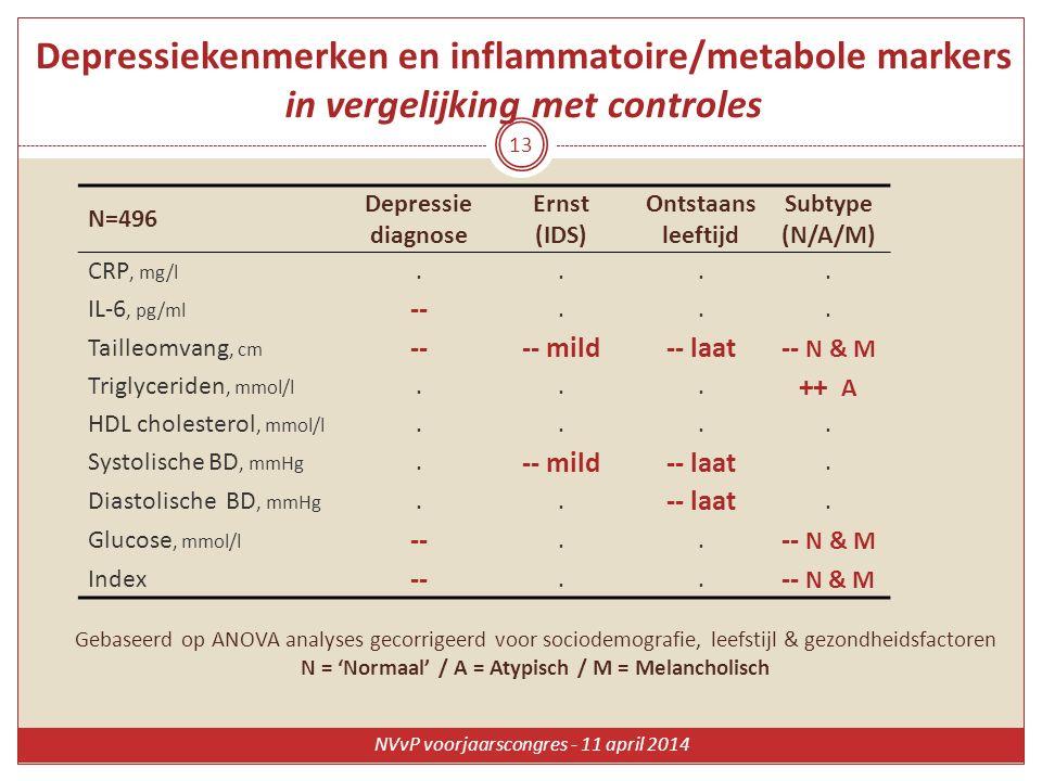 Depressiekenmerken en inflammatoire/metabole markers in vergelijking met controles N=496 Depressie diagnose Ernst (IDS) Ontstaans leeftijd Subtype (N/