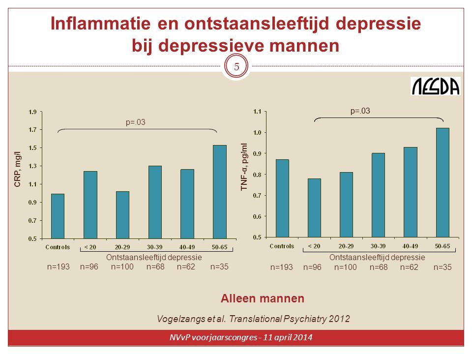 5 CRP, mg/l n=193 n=96 n=100 n=68 n=62 n=35 Ontstaansleeftijd depressie Alleen mannen p=.03 TNF-α, pg/ml n=193 n=96 n=100 n=68 n=62 n=35 Ontstaansleef