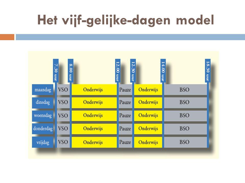Het vijf-gelijke-dagen model
