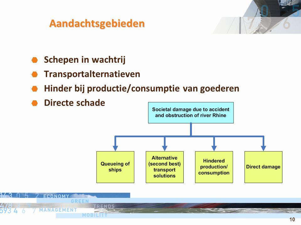 10 Aandachtsgebieden Schepen in wachtrij Transportalternatieven Hinder bij productie/consumptie van goederen Directe schade