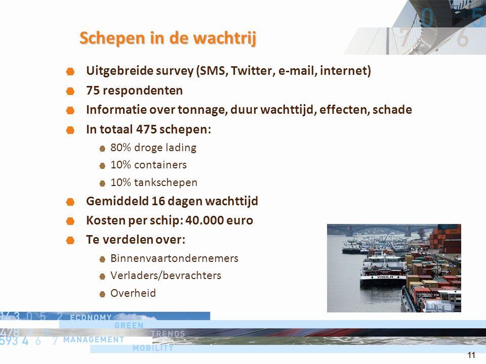 11 Schepen in de wachtrij Uitgebreide survey (SMS, Twitter, e-mail, internet) 75 respondenten Informatie over tonnage, duur wachttijd, effecten, schade In totaal 475 schepen: 80% droge lading 10% containers 10% tankschepen Gemiddeld 16 dagen wachttijd Kosten per schip: 40.000 euro Te verdelen over: Binnenvaartondernemers Verladers/bevrachters Overheid
