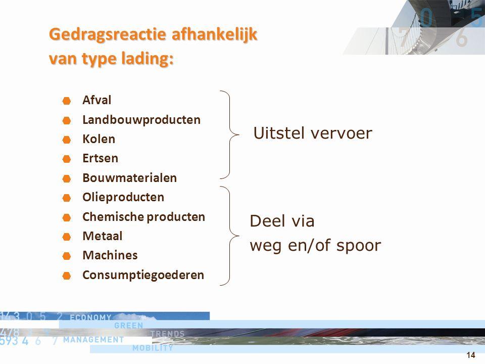 14 Gedragsreactie afhankelijk van type lading: Afval Landbouwproducten Kolen Ertsen Bouwmaterialen Olieproducten Chemische producten Metaal Machines Consumptiegoederen Uitstel vervoer Deel via weg en/of spoor
