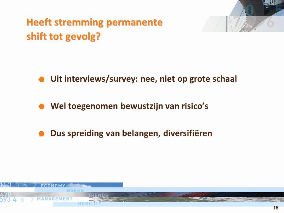15 Heeft stremming permanente shift tot gevolg? Uit interviews/survey: nee, niet op grote schaal Wel toegenomen bewustzijn van risico's Dus spreiding