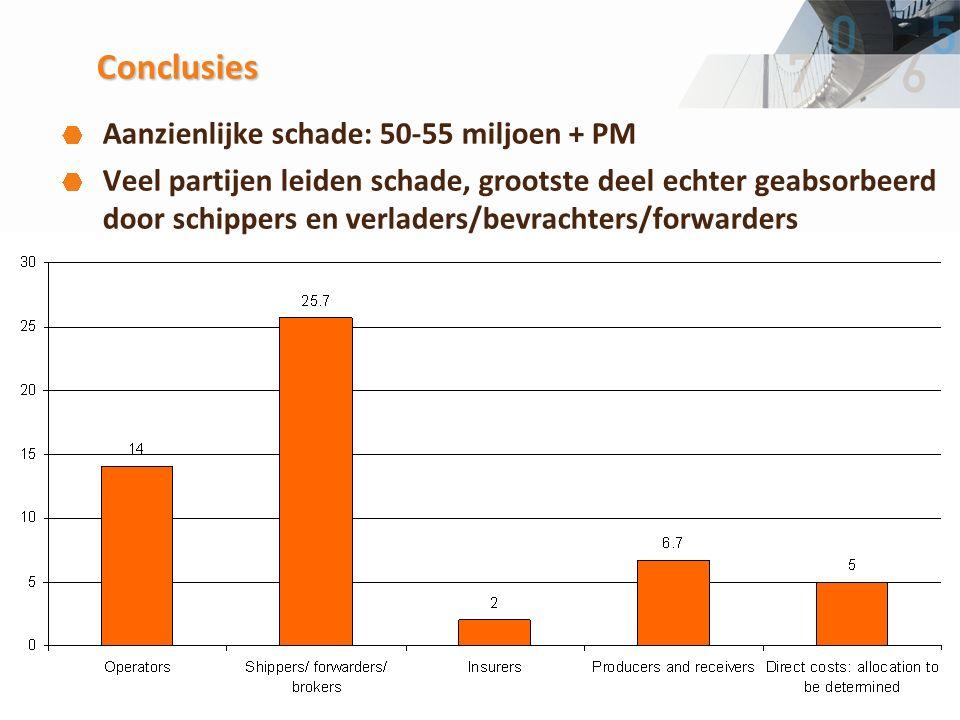 19 Conclusies Aanzienlijke schade: 50-55 miljoen + PM Veel partijen leiden schade, grootste deel echter geabsorbeerd door schippers en verladers/bevrachters/forwarders