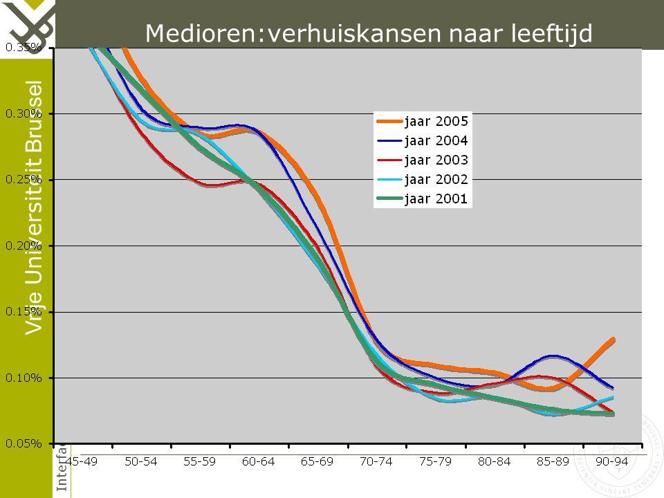 Vrije Universiteit Brussel Interface Demography Medioren:verhuiskansen naar leeftijd