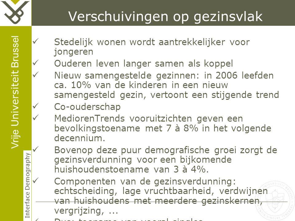 Vrije Universiteit Brussel Interface Demography Verschuivingen op gezinsvlak Stedelijk wonen wordt aantrekkelijker voor jongeren Ouderen leven langer samen als koppel Nieuw samengestelde gezinnen: in 2006 leefden ca.