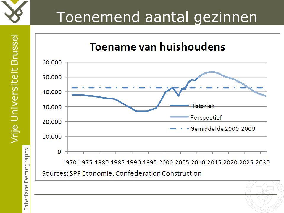 Vrije Universiteit Brussel Interface Demography Toenemend aantal gezinnen creëert toenemende vraag naar woningen