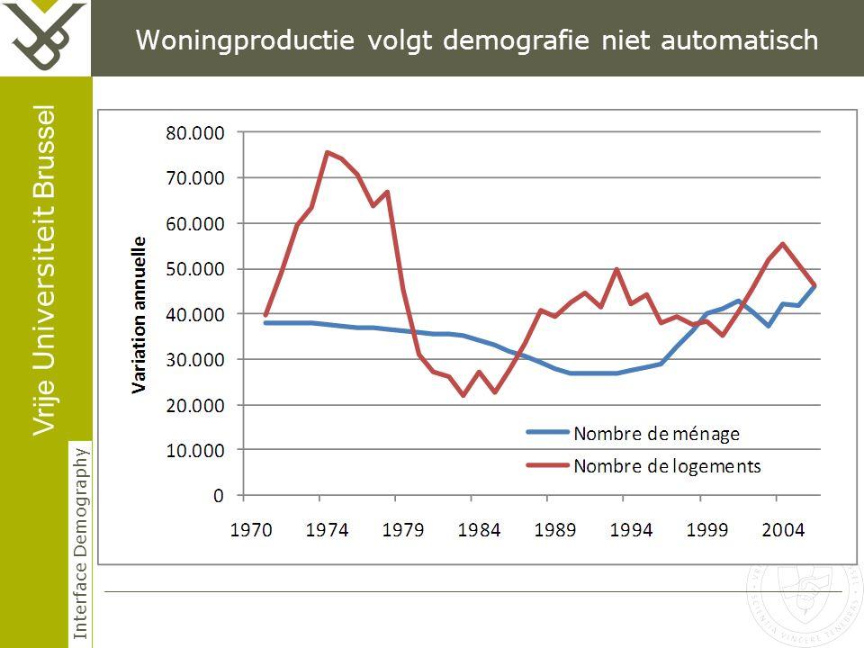 Vrije Universiteit Brussel Interface Demography Woningproductie volgt demografie niet automatisch