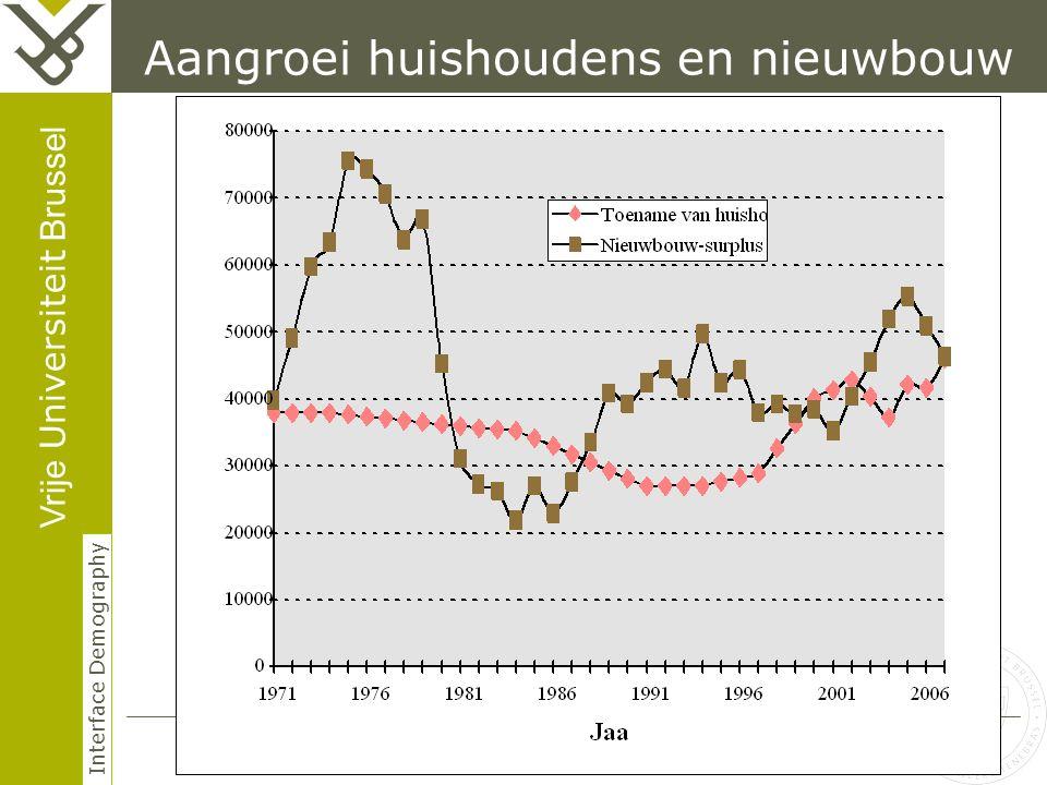 Vrije Universiteit Brussel Interface Demography Aangroei huishoudens en nieuwbouw