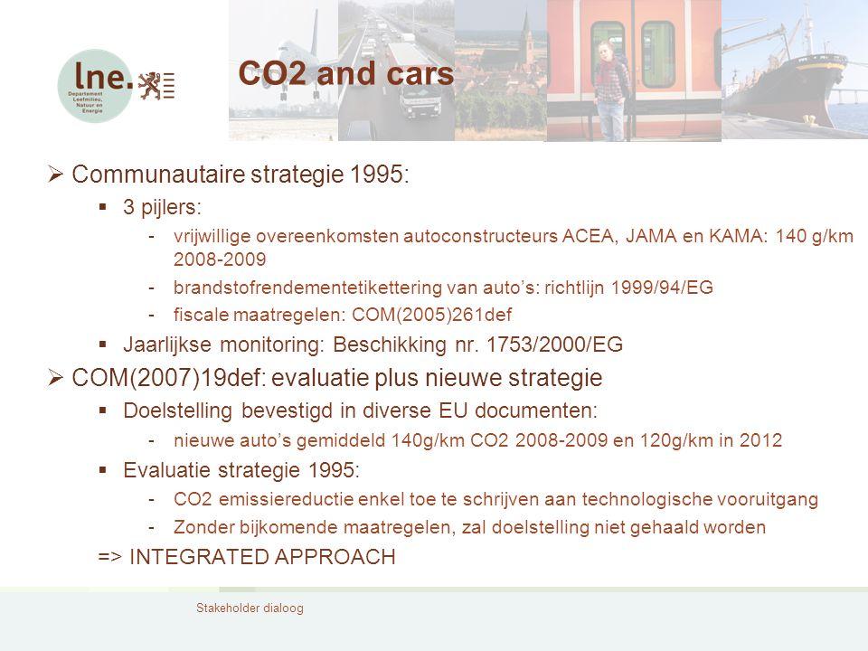Stakeholder dialoog CO2 and cars  Communautaire strategie 1995:  3 pijlers: -vrijwillige overeenkomsten autoconstructeurs ACEA, JAMA en KAMA: 140 g/