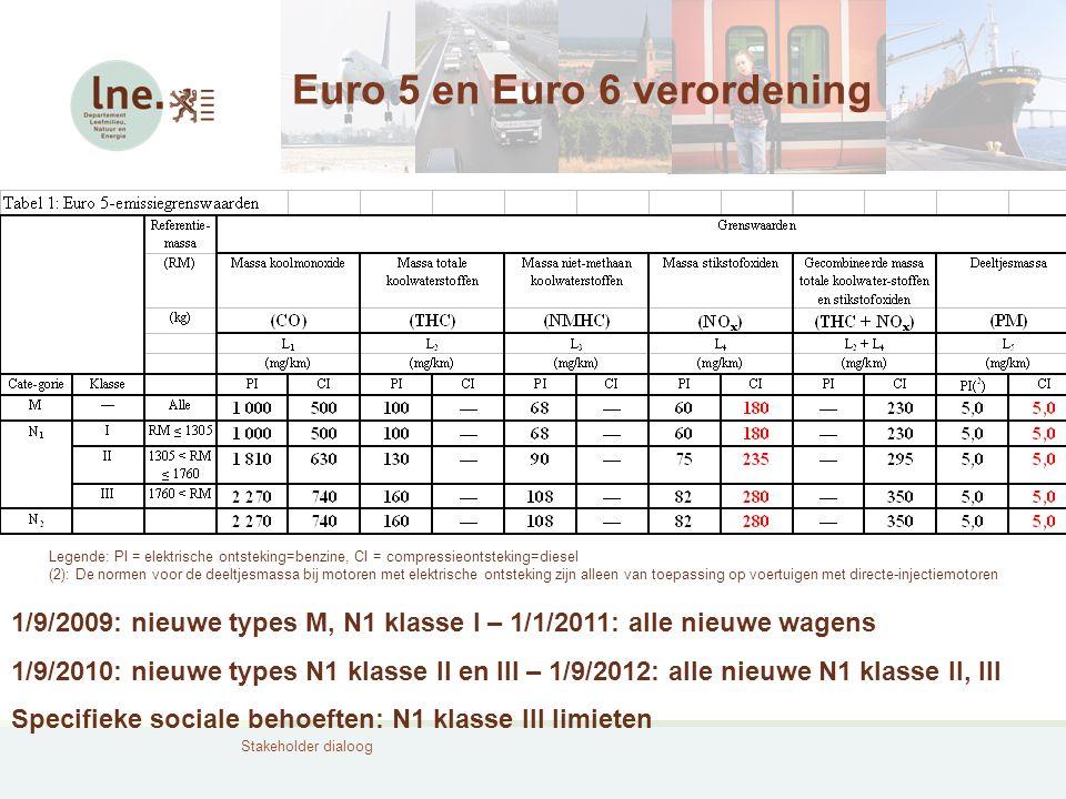 Stakeholder dialoog Euro 5 en Euro 6 verordening Legende: PI = elektrische ontsteking=benzine, CI = compressieontsteking=diesel (2): De normen voor de
