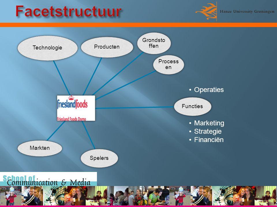 Producten Grondstof fen Process en Technologie Functies Operaties Marketing Strategie Financiën Spelers Markten