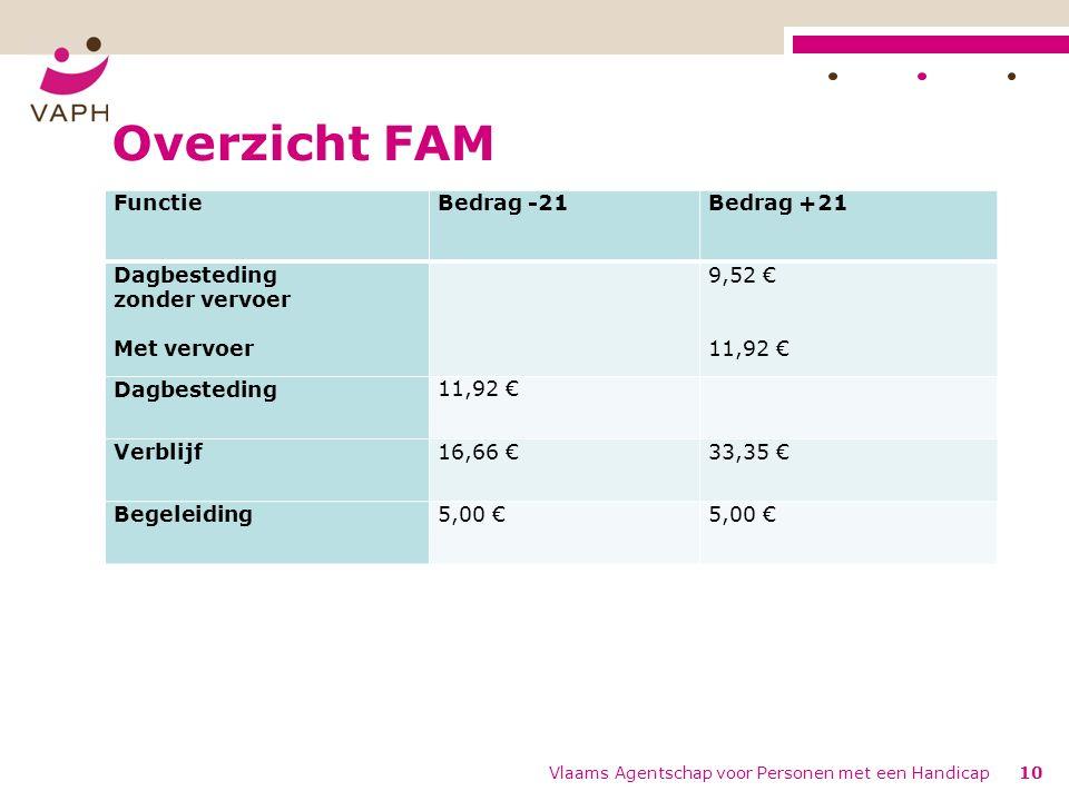 Overzicht FAM Vlaams Agentschap voor Personen met een Handicap10 FunctieBedrag -21Bedrag +21 Dagbesteding zonder vervoer Met vervoer 9,52 € 11,92 € Dagbesteding11,92 € Verblijf16,66 €33,35 € Begeleiding5,00 €