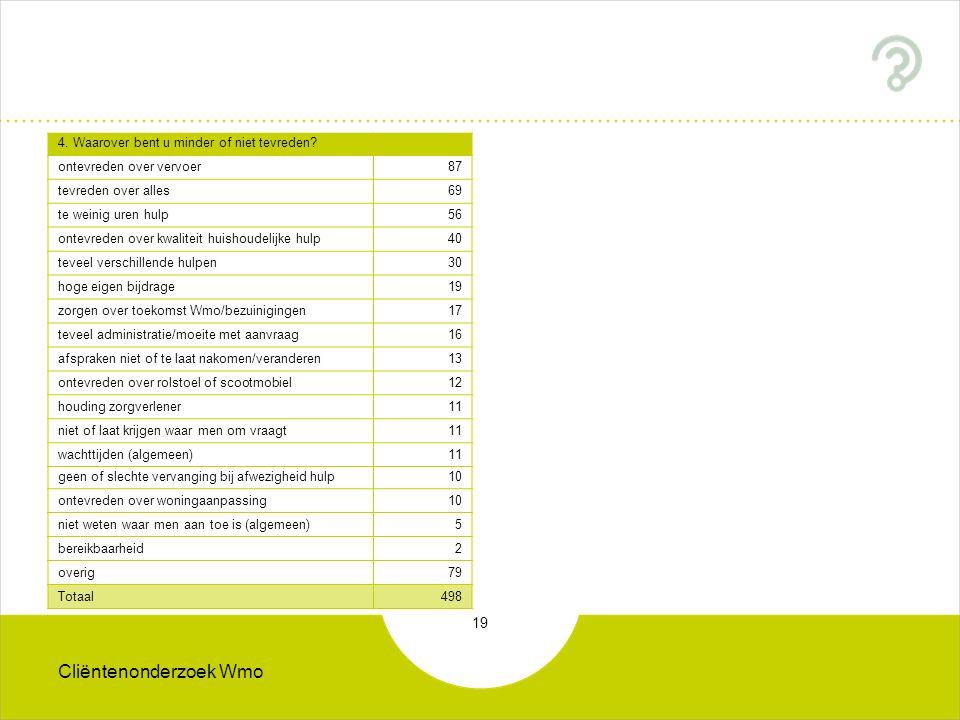 Cliëntenonderzoek Wmo 19 4. Waarover bent u minder of niet tevreden.
