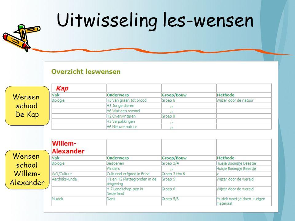 Uitwisseling les-wensen Wensen school De Kap Wensen school Willem- Alexander
