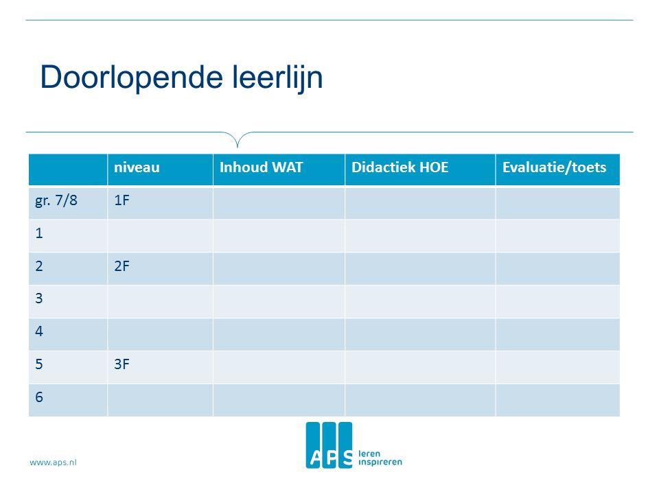 Doorlopende leerlijn niveauInhoud WATDidactiek HOEEvaluatie/toets gr. 7/81F 1 22F 3 4 53F 6
