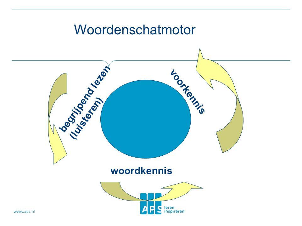 begrijpend lezen (luisteren) voorkennis woordkennis Woordenschatmotor