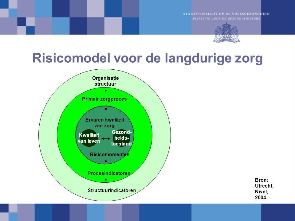 Risicomodel voor de langdurige zorg Organisatie structuur Structuurindicatoren Primair zorgproces Ervaren kwaliteit van zorg Kwaliteit van leven Procesindicatoren Gezond- heids- toestand Risicomomenten Bron: Utrecht, Nivel, 2004.