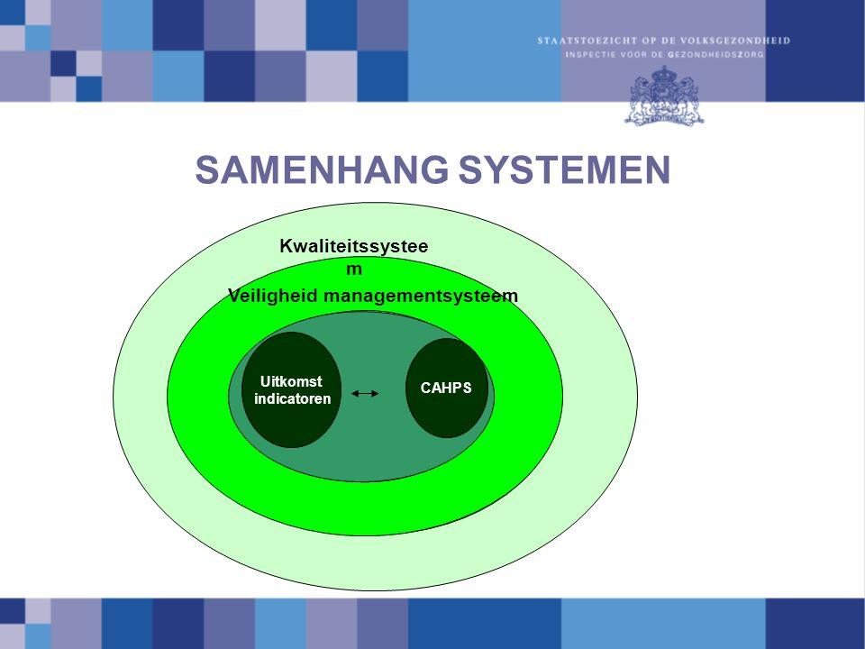 SAMENHANG SYSTEMEN Kwaliteitssystee m Veiligheid managementsysteem Uitkomst indicatoren CAHPS